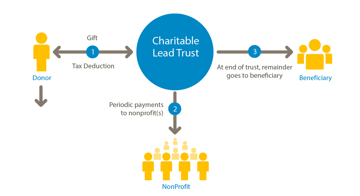 Illustration of Charitable Lead Trust