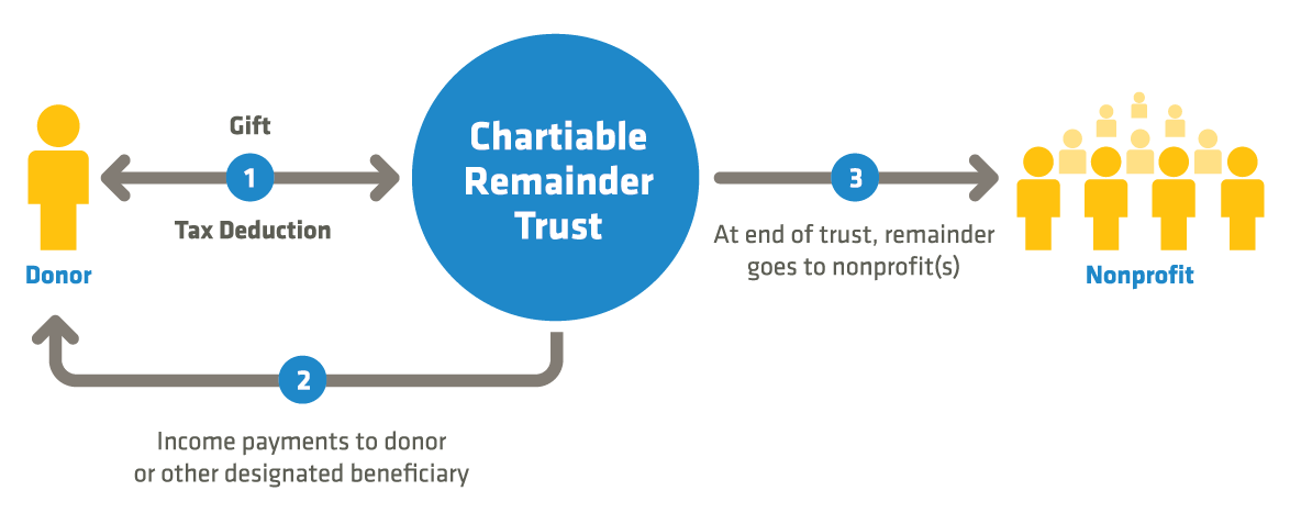 Illustration of Charitable Remainder Trusts