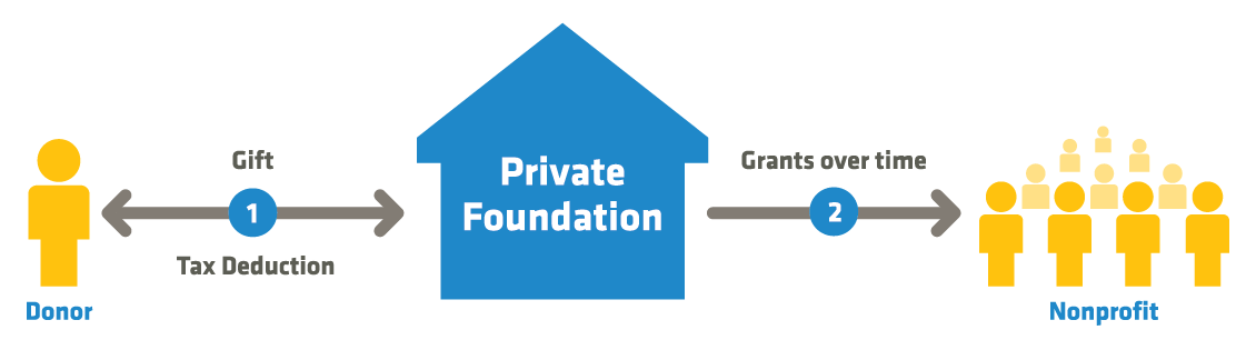 Illustration of Private Foundations