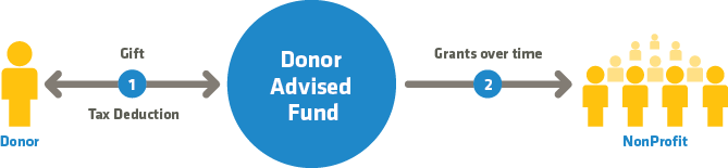 Illustration of Donor Advised Funds