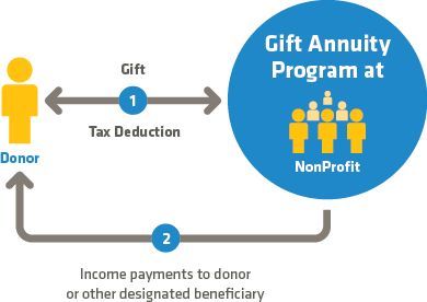 Illustration of Gift Annuities