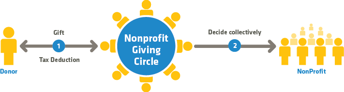 Illustration of Giving Circles